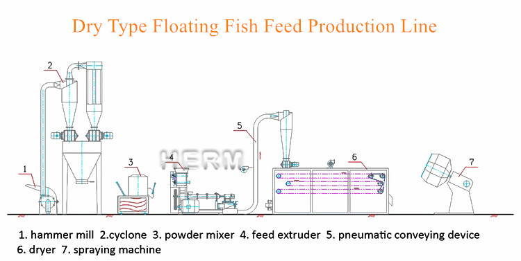 dry type floating fish feed produciton line