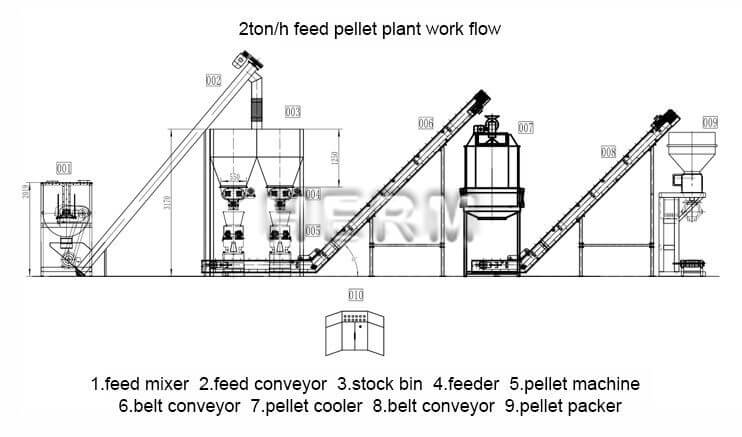 poultry feed plant factory